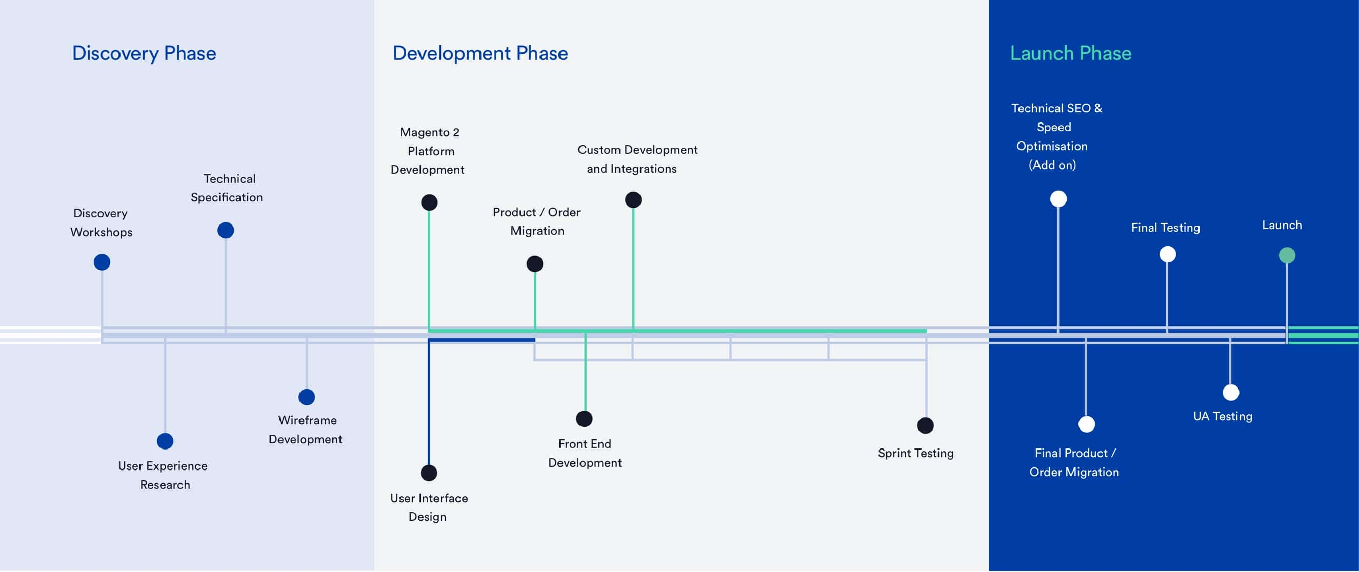 Magento 2 Open Source Project Timeline
