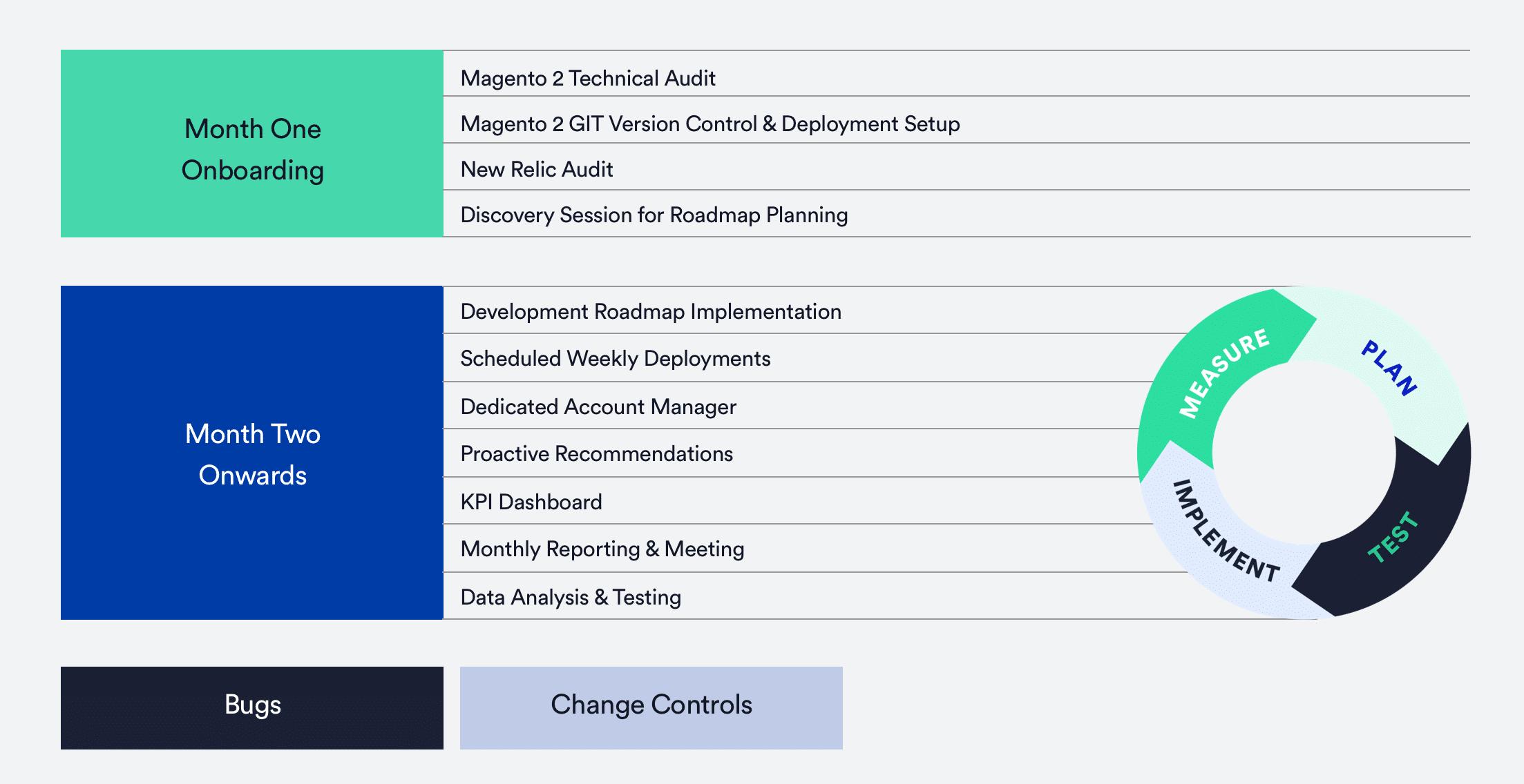 Magento 2 Support Timeline